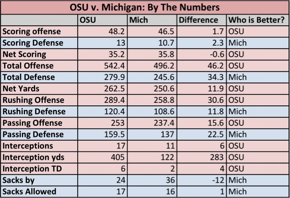 OSUvMich by the numbers.jpg