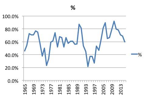 osu-winning-1965-2016